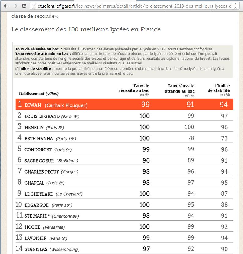 Diwan Carhaix, meilleur lycée de France le-figaro-classement-meilleurs-lycees-2013
