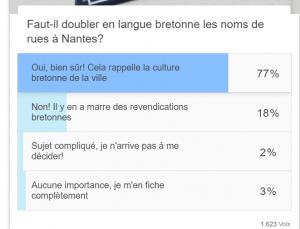 La signalétique en breton et français à Nantes: Pour: 77% Contre 19%